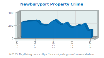 Newburyport Property Crime