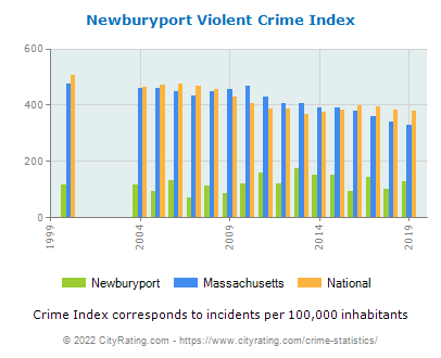 Newburyport Violent Crime vs. State and National Per Capita