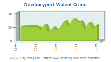 Newburyport Violent Crime