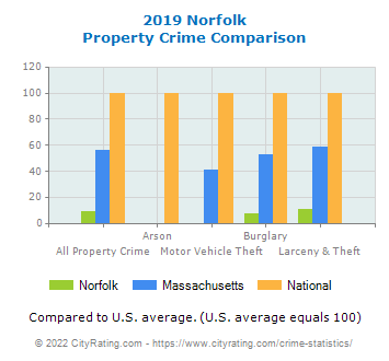 Norfolk Property Crime vs. State and National Comparison