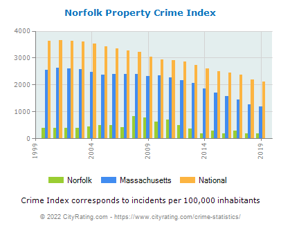 Norfolk Property Crime vs. State and National Per Capita