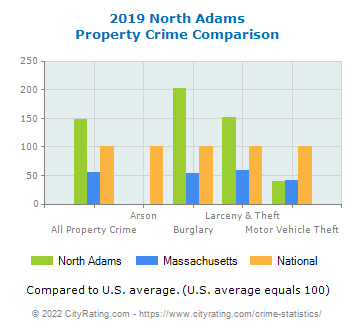 North Adams Property Crime vs. State and National Comparison