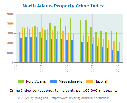 North Adams Property Crime vs. State and National Per Capita
