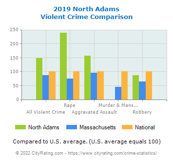 North Adams Violent Crime vs. State and National Comparison