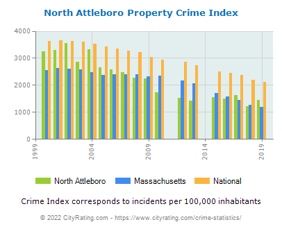 North Attleboro Property Crime vs. State and National Per Capita
