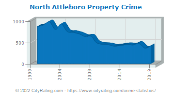 North Attleboro Property Crime