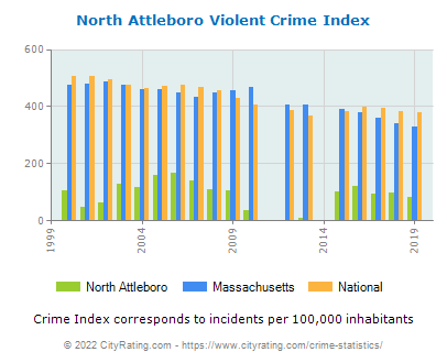 North Attleboro Violent Crime vs. State and National Per Capita