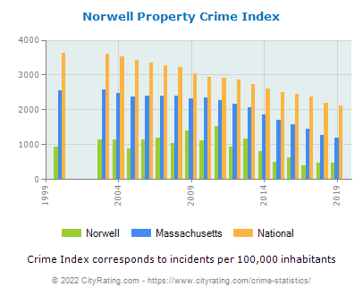 Norwell Property Crime vs. State and National Per Capita