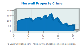 Norwell Property Crime