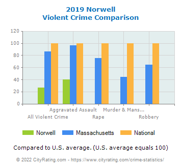 Norwell Violent Crime vs. State and National Comparison