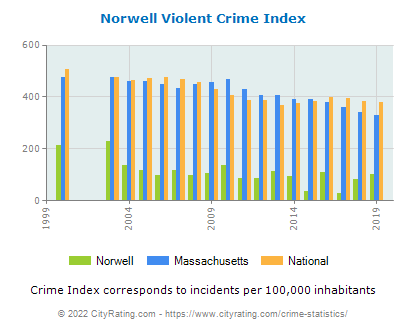Norwell Violent Crime vs. State and National Per Capita