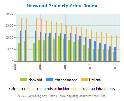 Norwood Property Crime vs. State and National Per Capita