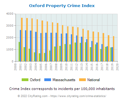 Oxford Property Crime vs. State and National Per Capita
