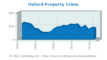 Oxford Property Crime
