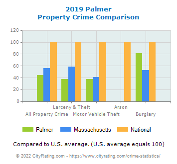 Palmer Property Crime vs. State and National Comparison