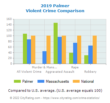 Palmer Violent Crime vs. State and National Comparison