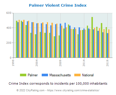 Palmer Violent Crime vs. State and National Per Capita