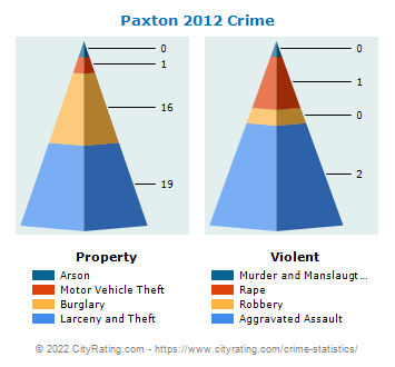 Paxton Crime 2012