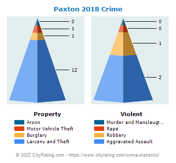 Paxton Crime 2018