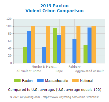 Paxton Violent Crime vs. State and National Comparison