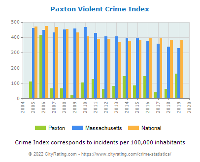 Paxton Violent Crime vs. State and National Per Capita