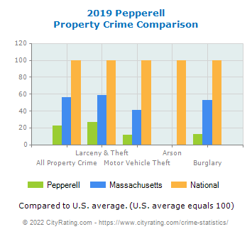Pepperell Property Crime vs. State and National Comparison