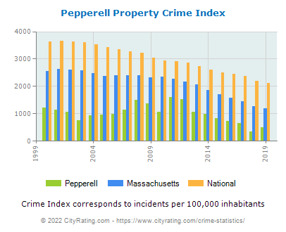 Pepperell Property Crime vs. State and National Per Capita