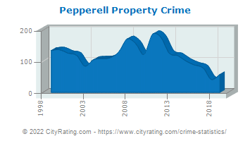 Pepperell Property Crime