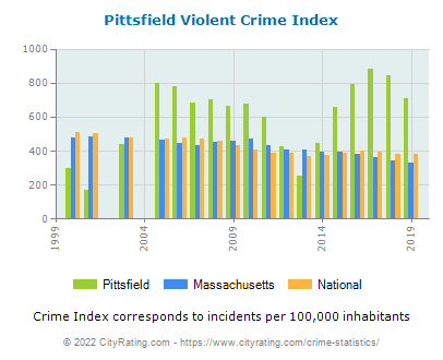 Pittsfield Violent Crime vs. State and National Per Capita