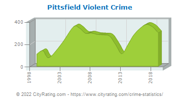 Pittsfield Violent Crime