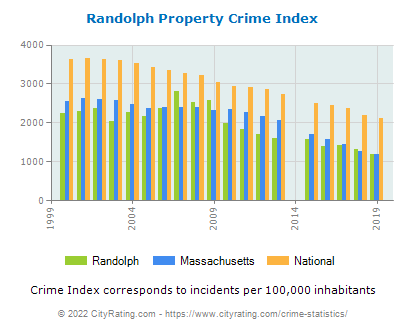 Randolph Property Crime vs. State and National Per Capita
