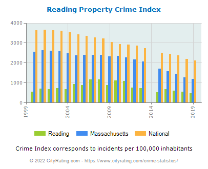 Reading Property Crime vs. State and National Per Capita