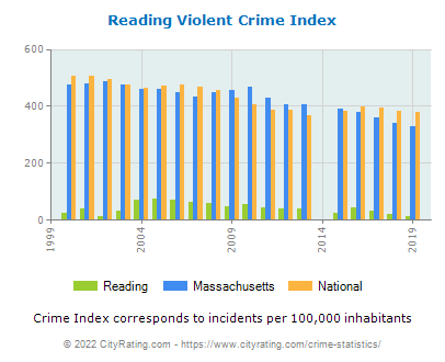 Reading Violent Crime vs. State and National Per Capita