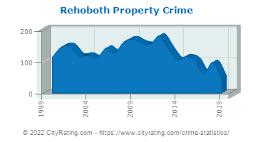Rehoboth Property Crime