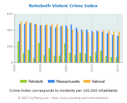 Rehoboth Violent Crime vs. State and National Per Capita