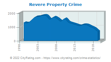 Revere Property Crime