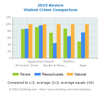 Revere Violent Crime vs. State and National Comparison