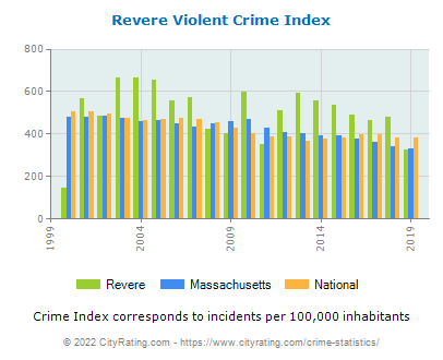 Revere Violent Crime vs. State and National Per Capita