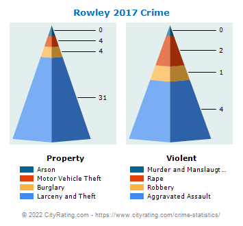 Rowley Crime 2017