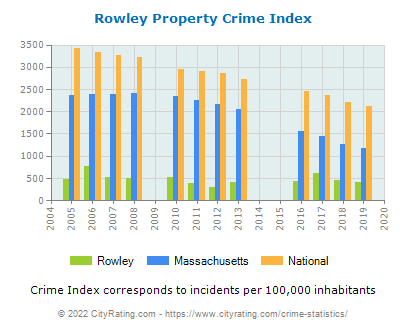Rowley Property Crime vs. State and National Per Capita