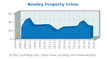 Rowley Property Crime