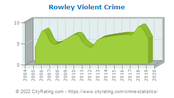 Rowley Violent Crime