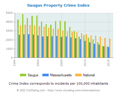 Saugus Property Crime vs. State and National Per Capita