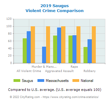 Saugus Violent Crime vs. State and National Comparison