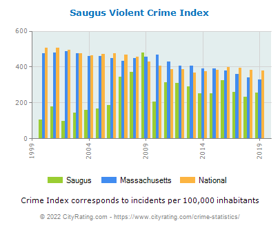 Saugus Violent Crime vs. State and National Per Capita