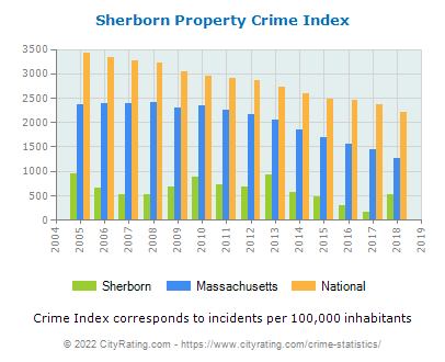 Sherborn Property Crime vs. State and National Per Capita