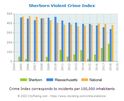 Sherborn Violent Crime vs. State and National Per Capita