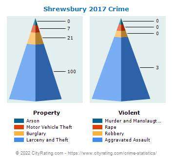 Shrewsbury Crime 2017
