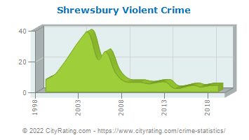 Shrewsbury Violent Crime