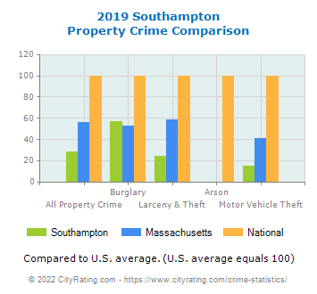 Southampton Property Crime vs. State and National Comparison